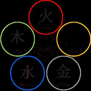 Taoistische Chinesische Medizin